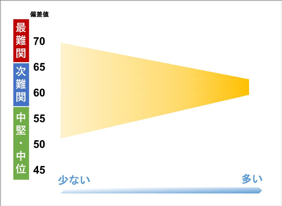 日能研の合格実績分布図イメージ