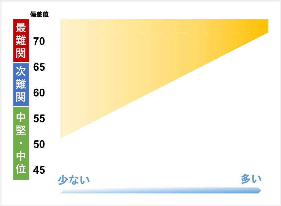 sapixの合格実績の分布イメージ