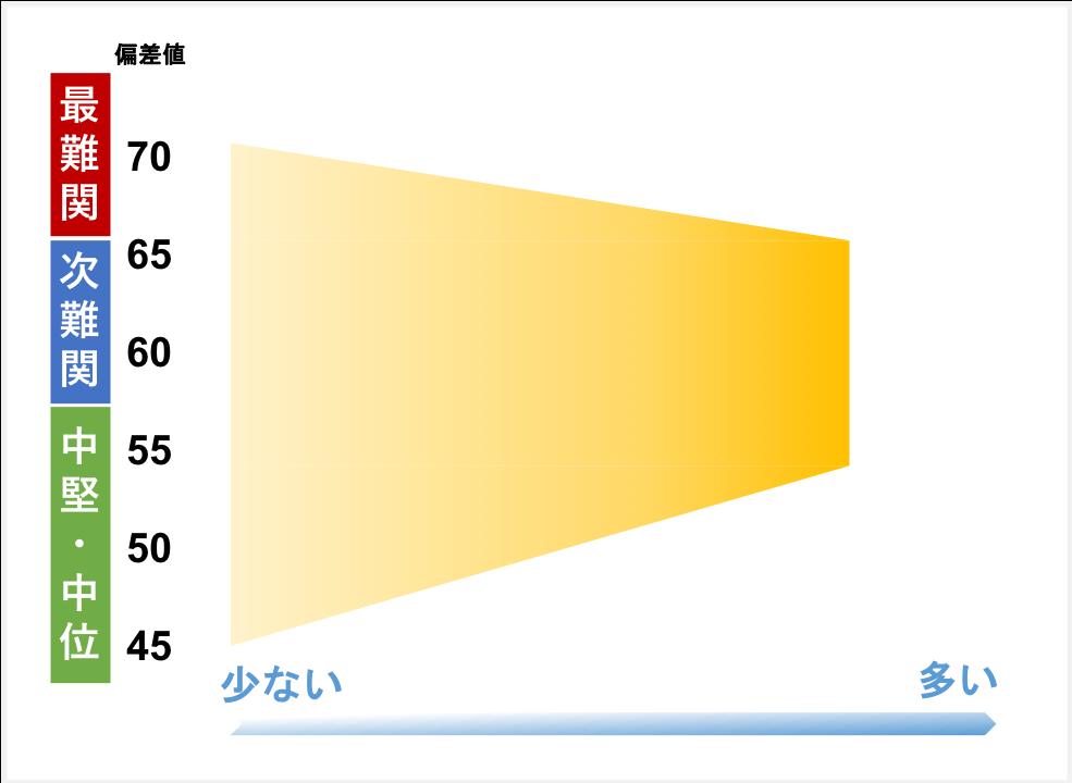早稲田アカデミーの合格実績分布