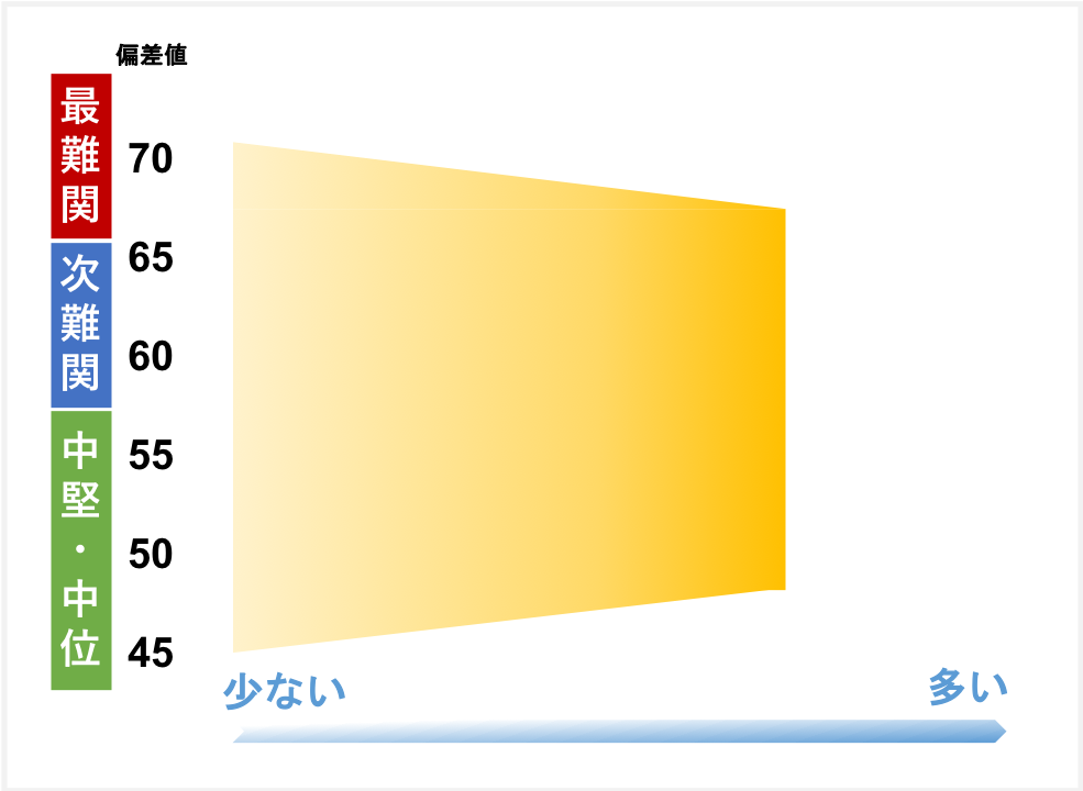 四谷大塚の合格実績分布図イメージ